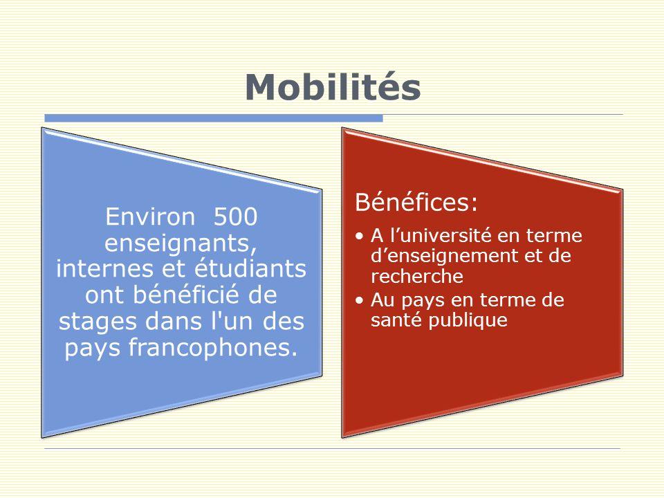 Mobilités étudiantes Intérêt très fort pour ces stages : en terme de motivation pour les étudiants en terme daide à la décision pour le choix de la spécialisation en terme de coopération future avec les spécialistes de lespace francophone Stages professionnels dans les CHU des universités partenaires