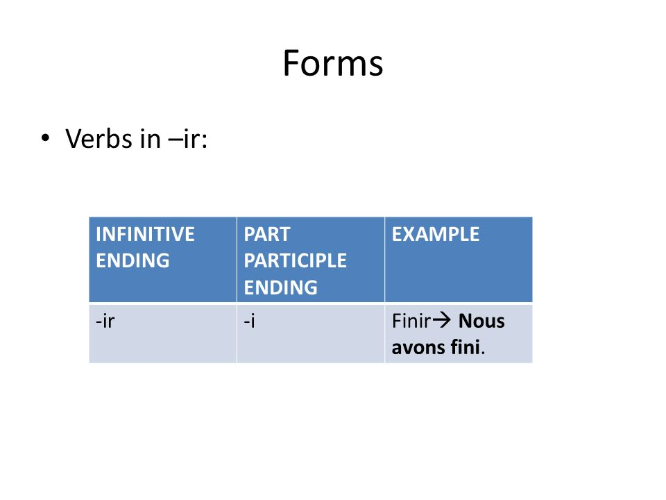 Forms Verbs in –ir: INFINITIVE ENDING PART PARTICIPLE ENDING EXAMPLE -ir-iFinir Nous avons fini.