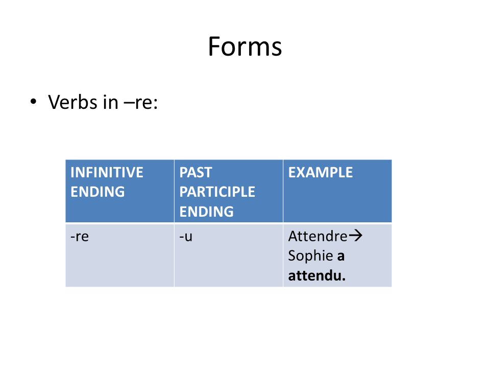 Forms Verbs in –re: INFINITIVE ENDING PAST PARTICIPLE ENDING EXAMPLE -re-uAttendre Sophie a attendu.