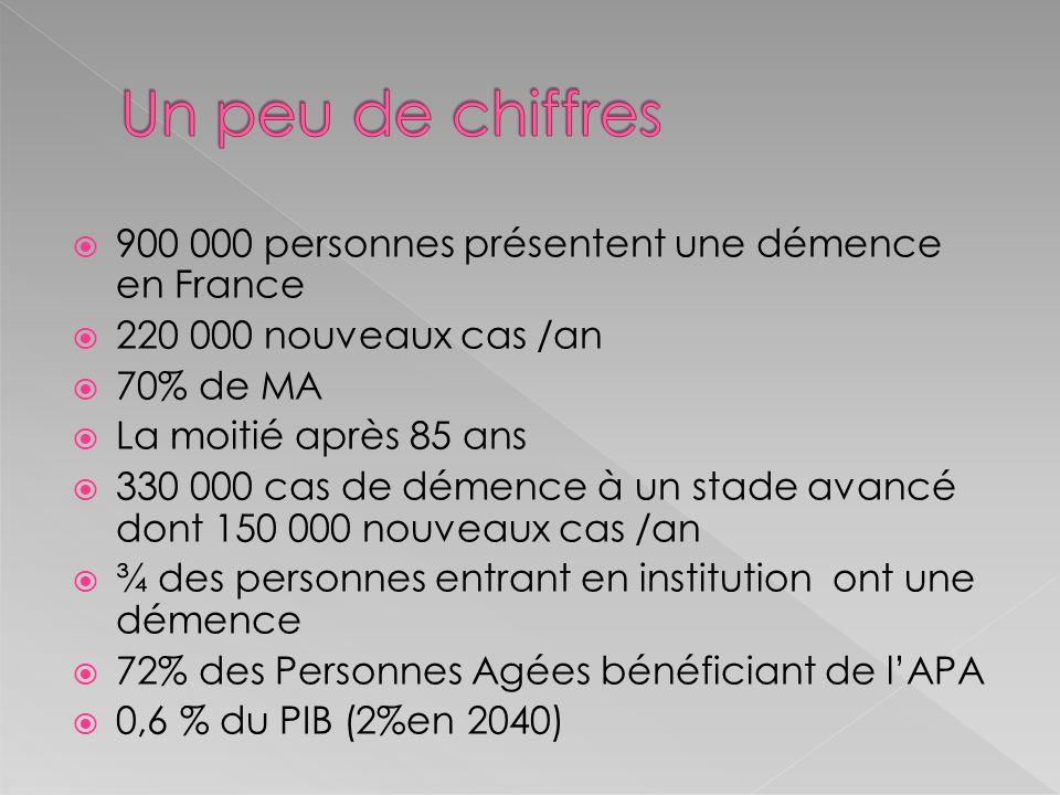 900 000 personnes présentent une démence en France 220 000 nouveaux cas /an 70% de MA La moitié après 85 ans 330 000 cas de démence à un stade avancé
