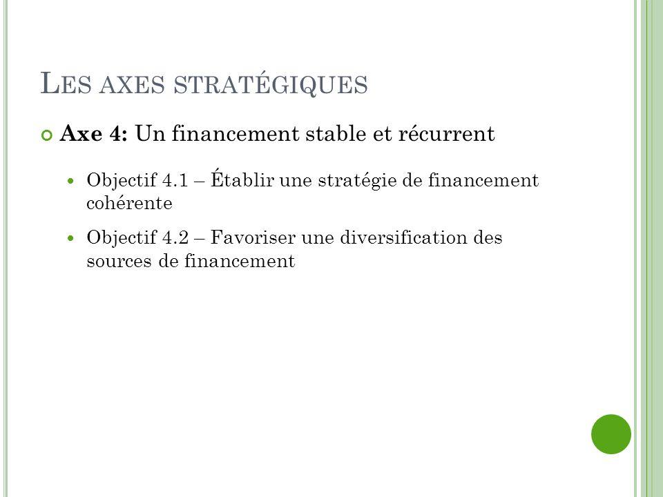 L ES AXES STRATÉGIQUES Axe 4: Un financement stable et récurrent Objectif 4.1 – Établir une stratégie de financement cohérente Objectif 4.2 – Favoriser une diversification des sources de financement