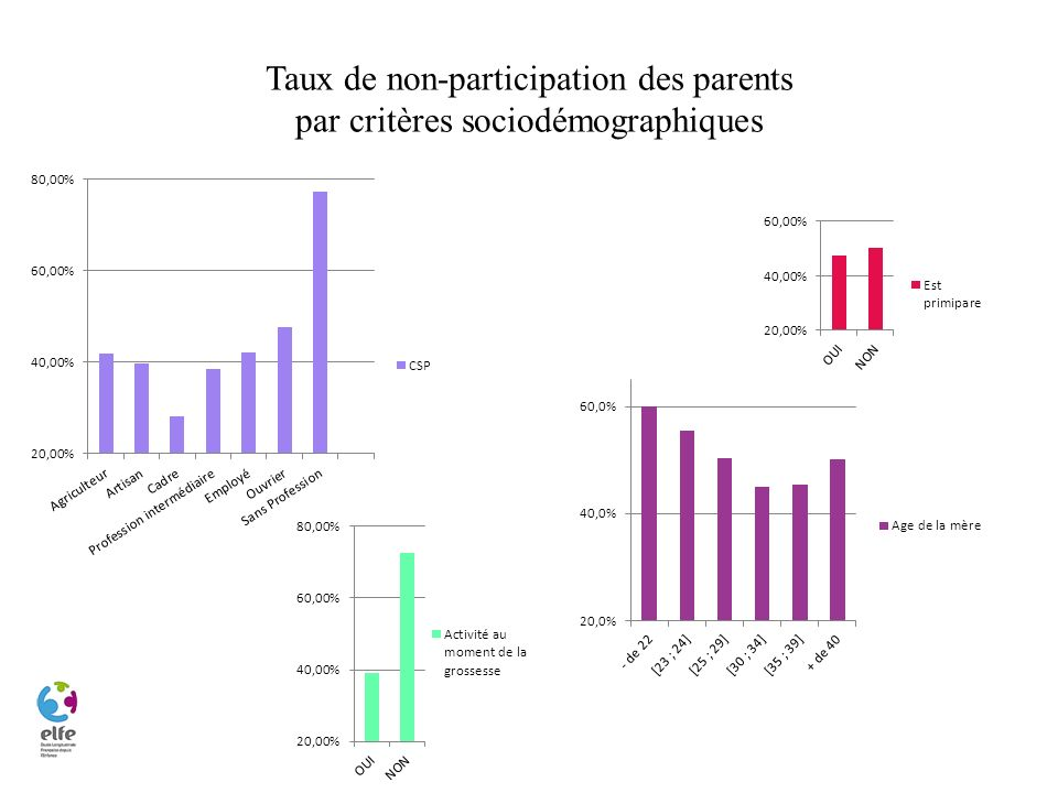 Taux de non-participation des parents par critères sociodémographiques