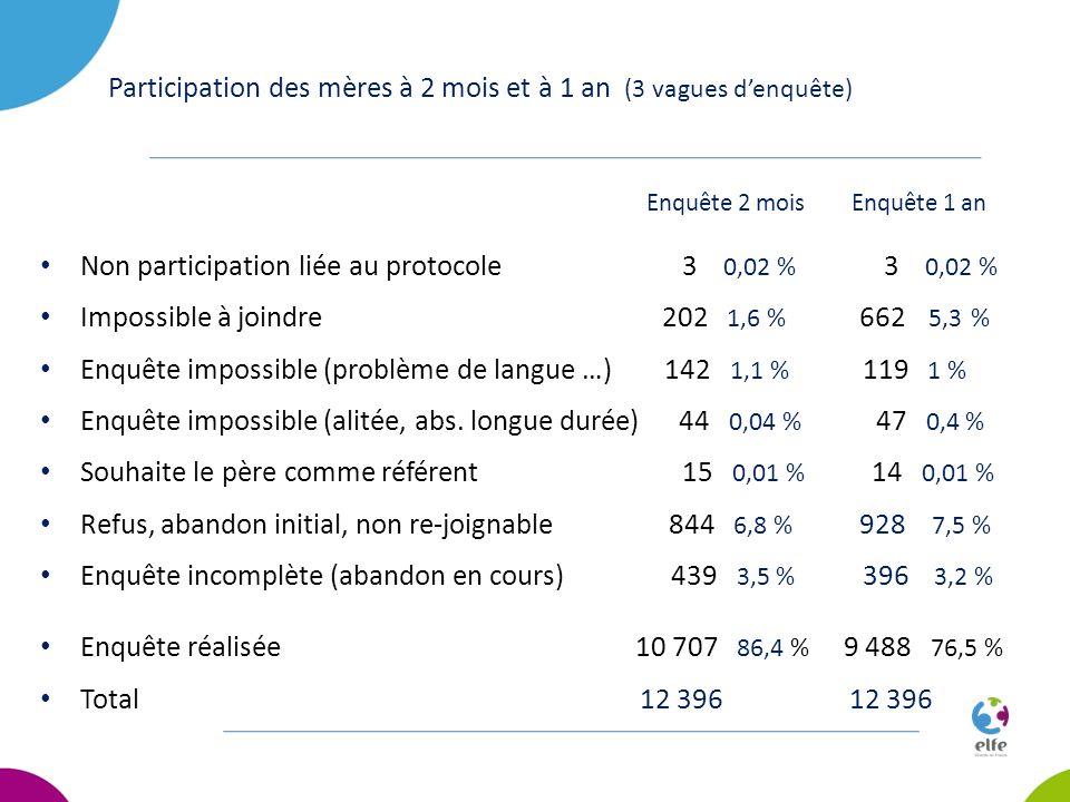 Participation des mères à 2 mois et à 1 an (3 vagues denquête) Enquête 2 mois Enquête 1 an Non participation liée au protocole3 0,02 % 3 0,02 % Imposs