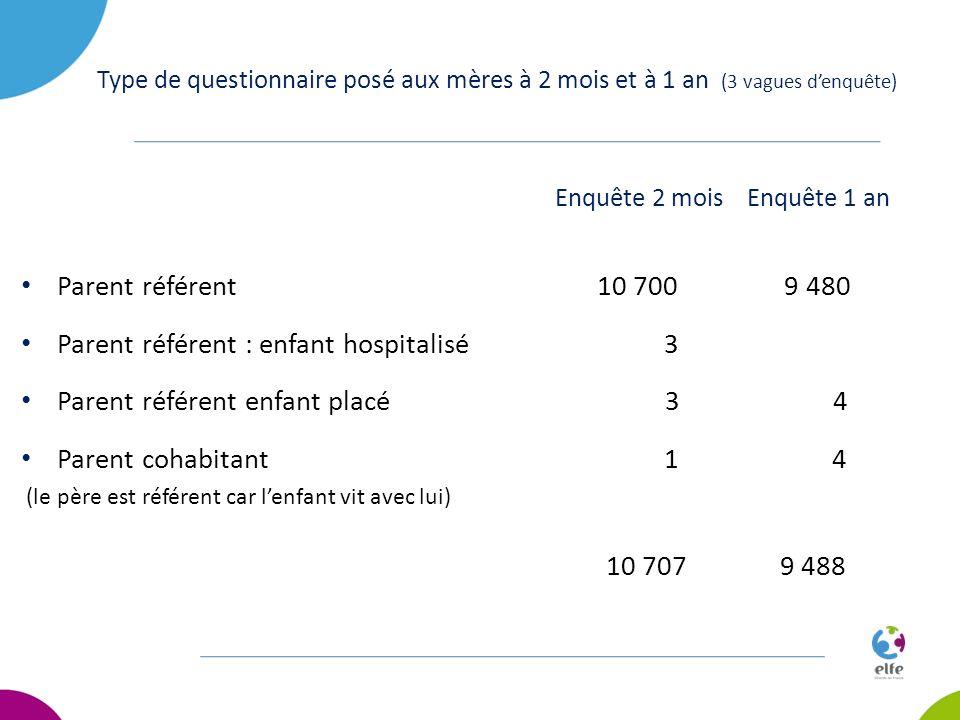 Type de questionnaire posé aux mères à 2 mois et à 1 an (3 vagues denquête) Enquête 2 mois Enquête 1 an Parent référent 10 700 9 480 Parent référent :