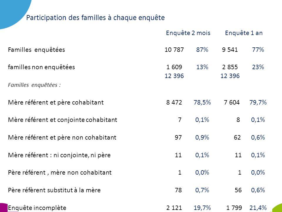 Participation des familles à chaque enquête Enquête 2 moisEnquête 1 an Familles enquêtées10 78787%9 54177% familles non enquêtées1 60913%2 85523% 12 3