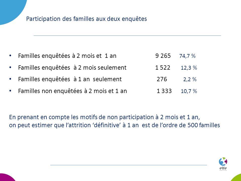 Participation des familles aux deux enquêtes Familles enquêtées à 2 mois et 1 an 9 265 74,7 % Familles enquêtées à 2 mois seulement 1 522 12,3 % Famil