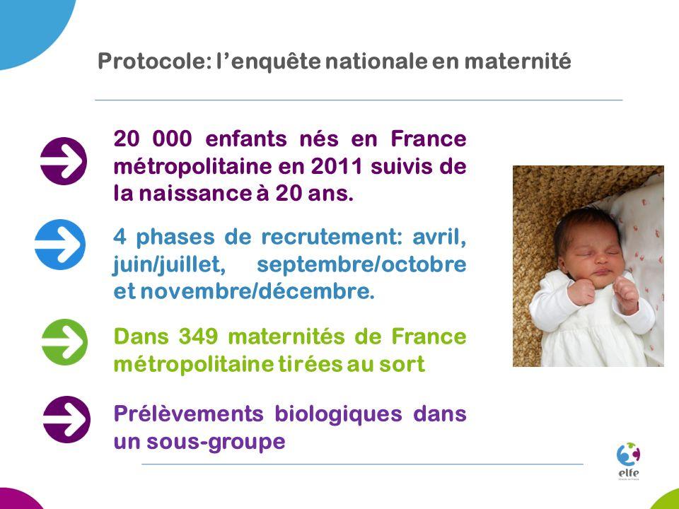 20 000 enfants nés en France métropolitaine en 2011 suivis de la naissance à 20 ans. Protocole: lenquête nationale en maternité Dans 349 maternités de