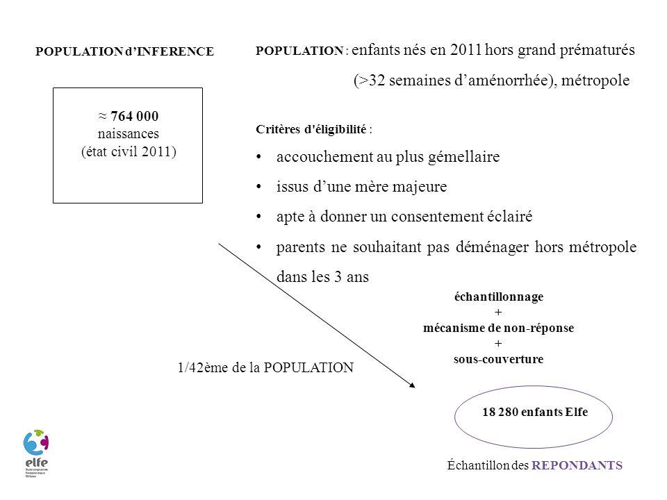 POPULATION : enfants nés en 2011hors grand prématurés (>32 semaines daménorrhée), métropole Critères d'éligibilité : accouchement au plus gémellaire i