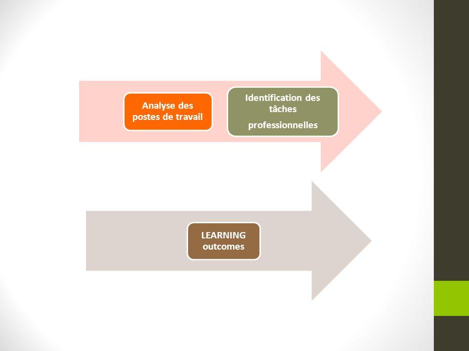 Analyse des postes de travail Identification des tâches professionnelles LEARNING outcomes