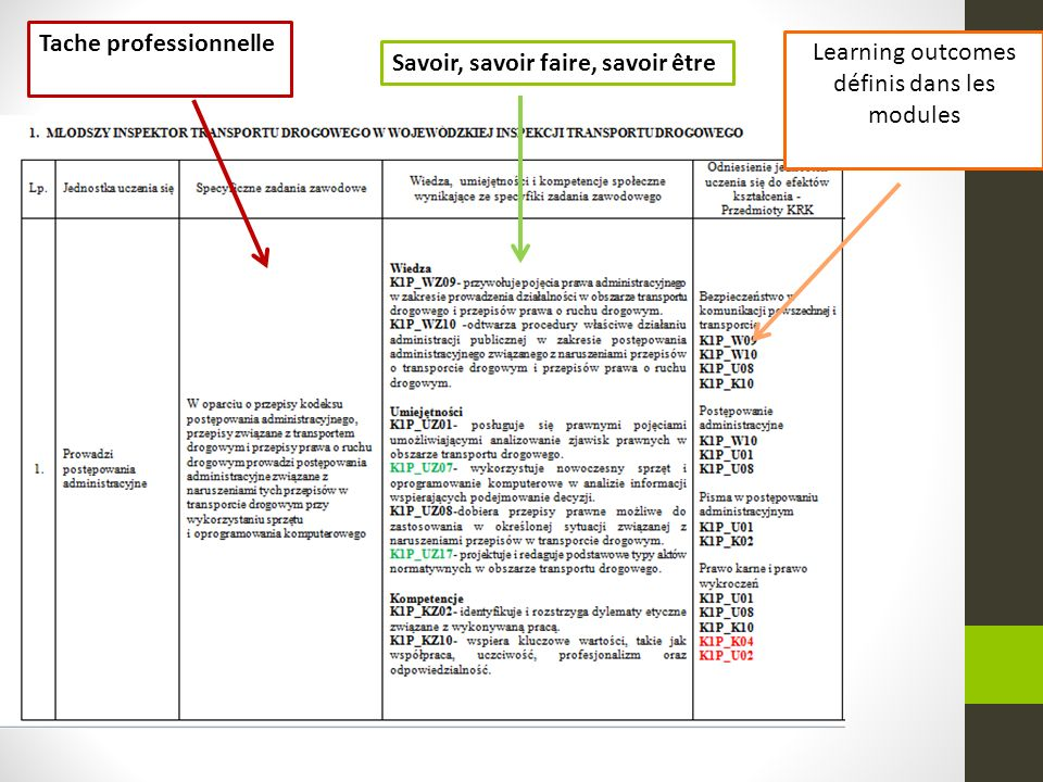 Tache professionnelle Savoir, savoir faire, savoir être Learning outcomes définis dans les modules