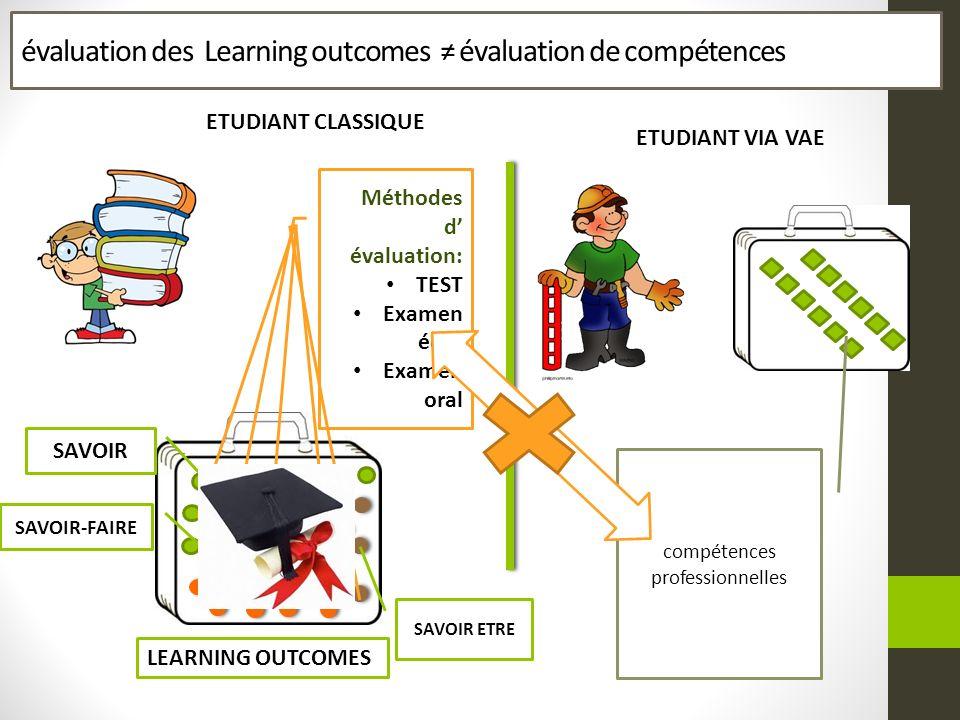 évaluation des Learning outcomes évaluation de compétences LEARNING OUTCOMES SAVOIR SAVOIR-FAIRE SAVOIR ETRE Méthodes d évaluation: TEST Examen écrit