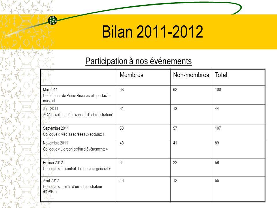 Bilan 2011-2012 Participation à nos événements MembresNon-membresTotal Mai 2011 Conférence de Pierre Bruneau et spectacle musical 3862100 Juin 2011 AG