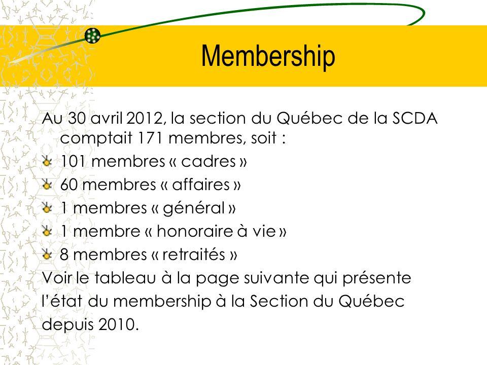 Membership Au 30 avril 2012, la section du Québec de la SCDA comptait 171 membres, soit : 101 membres « cadres » 60 membres « affaires » 1 membres « g