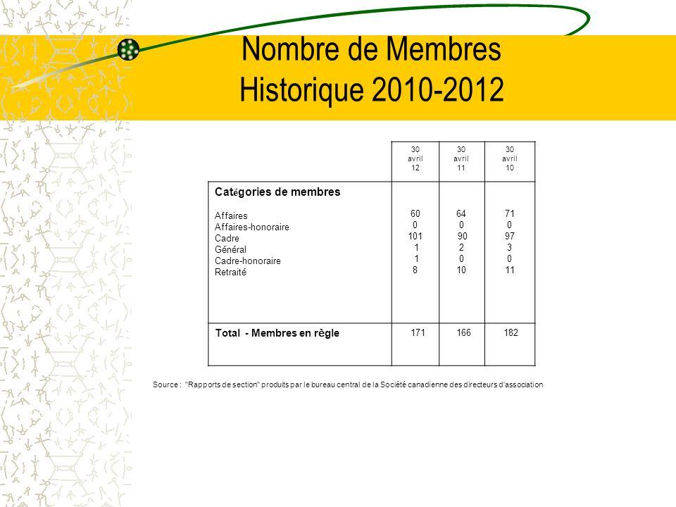 Nombre de Membres Historique 2010-2012 Source :