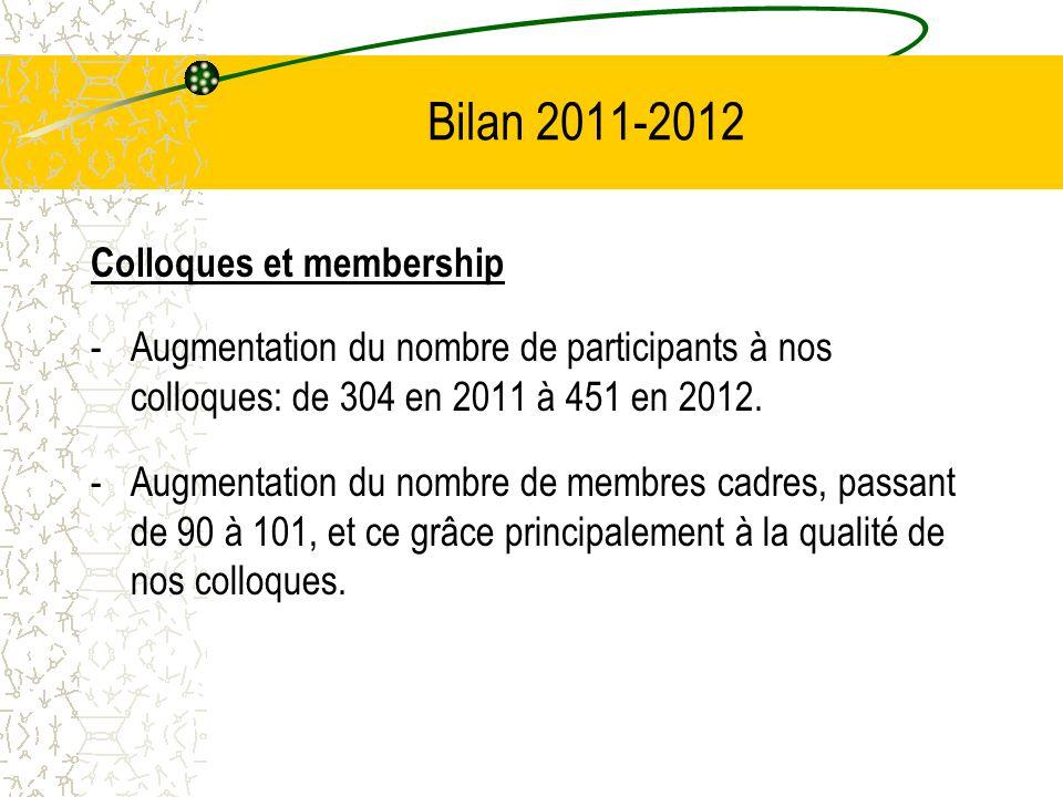 Bilan 2011-2012 Colloques et membership -Augmentation du nombre de participants à nos colloques: de 304 en 2011 à 451 en 2012. -Augmentation du nombre