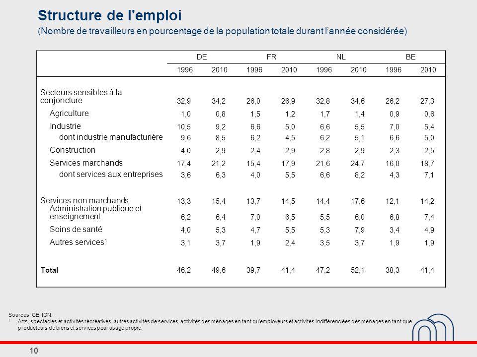 10 Structure de l emploi (Nombre de travailleurs en pourcentage de la population totale durant lannée considérée) Sources: CE, ICN.