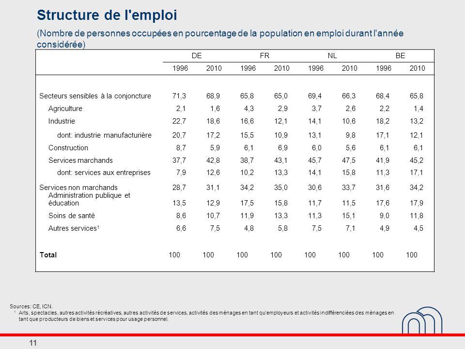 11 Structure de l emploi (Nombre de personnes occupées en pourcentage de la population en emploi durant l année considérée) Sources: CE, ICN.