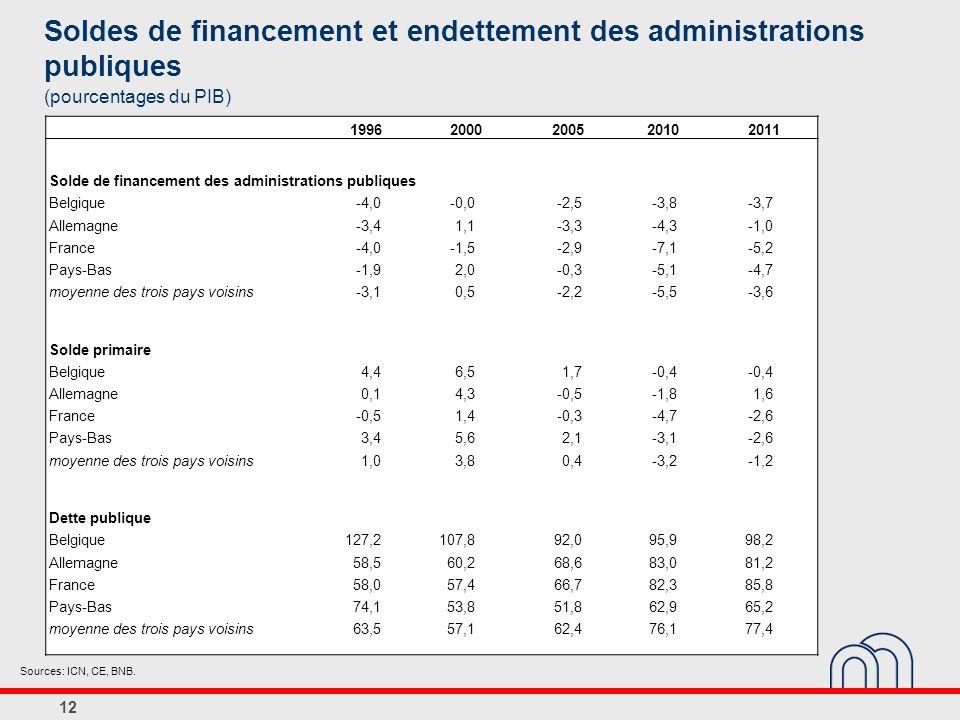12 Soldes de financement et endettement des administrations publiques (pourcentages du PIB) Sources: ICN, CE, BNB.