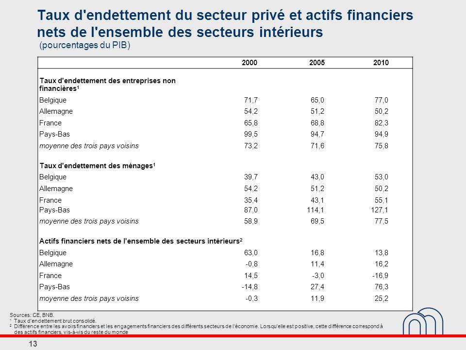 13 Taux d endettement du secteur privé et actifs financiers nets de l ensemble des secteurs intérieurs (pourcentages du PIB) Sources: CE, BNB.