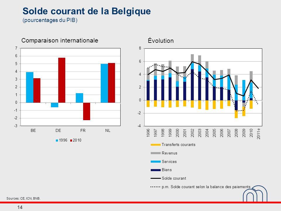 Solde courant de la Belgique (pourcentages du PIB) Évolution Comparaison internationale Sources: CE, ICN, BNB.