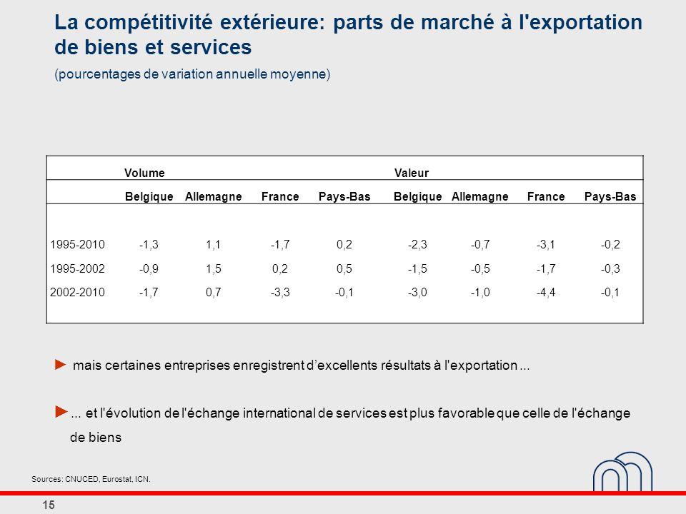 15 La compétitivité extérieure: parts de marché à l exportation de biens et services (pourcentages de variation annuelle moyenne) Sources: CNUCED, Eurostat, ICN.