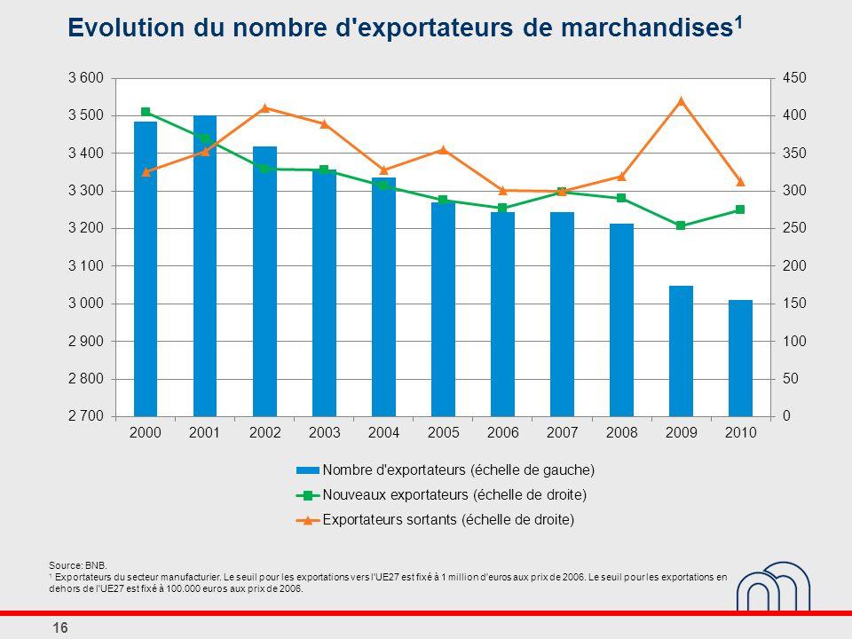 Evolution du nombre d exportateurs de marchandises 1 16 Source: BNB.