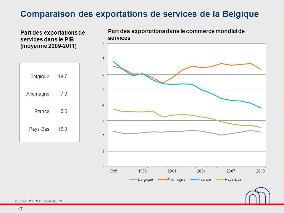 Comparaison des exportations de services de la Belgique 17 Sources: CNUCED, Eurostat, ICN.