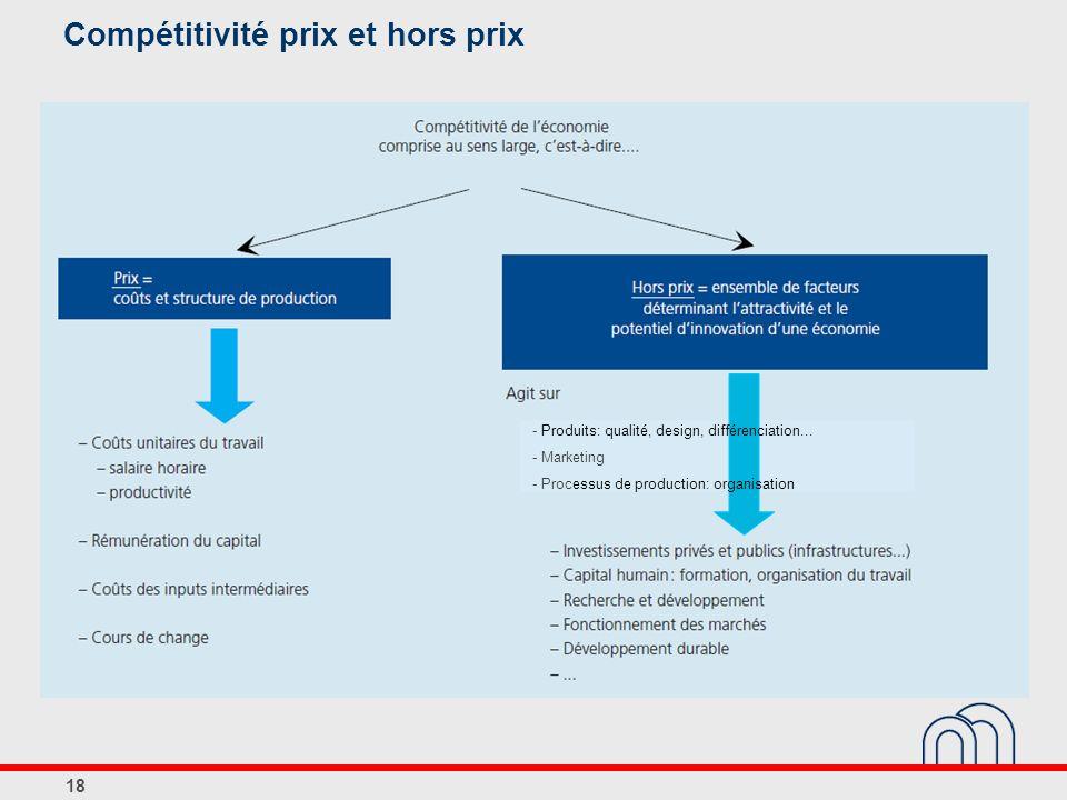 Compétitivité prix et hors prix 18 - Produits: qualité, design, différenciation...