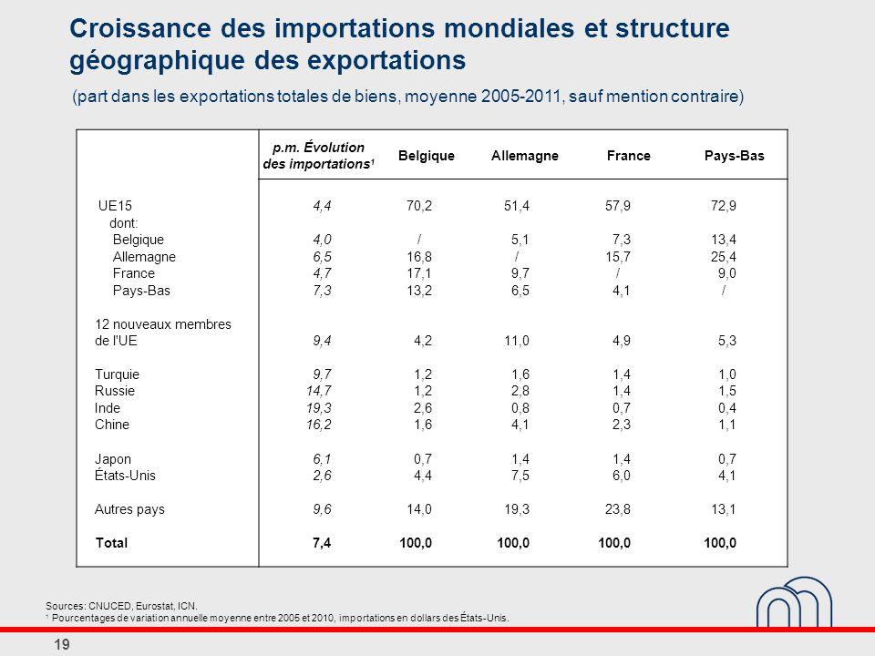 19 Croissance des importations mondiales et structure géographique des exportations (part dans les exportations totales de biens, moyenne 2005-2011, sauf mention contraire) Sources: CNUCED, Eurostat, ICN.
