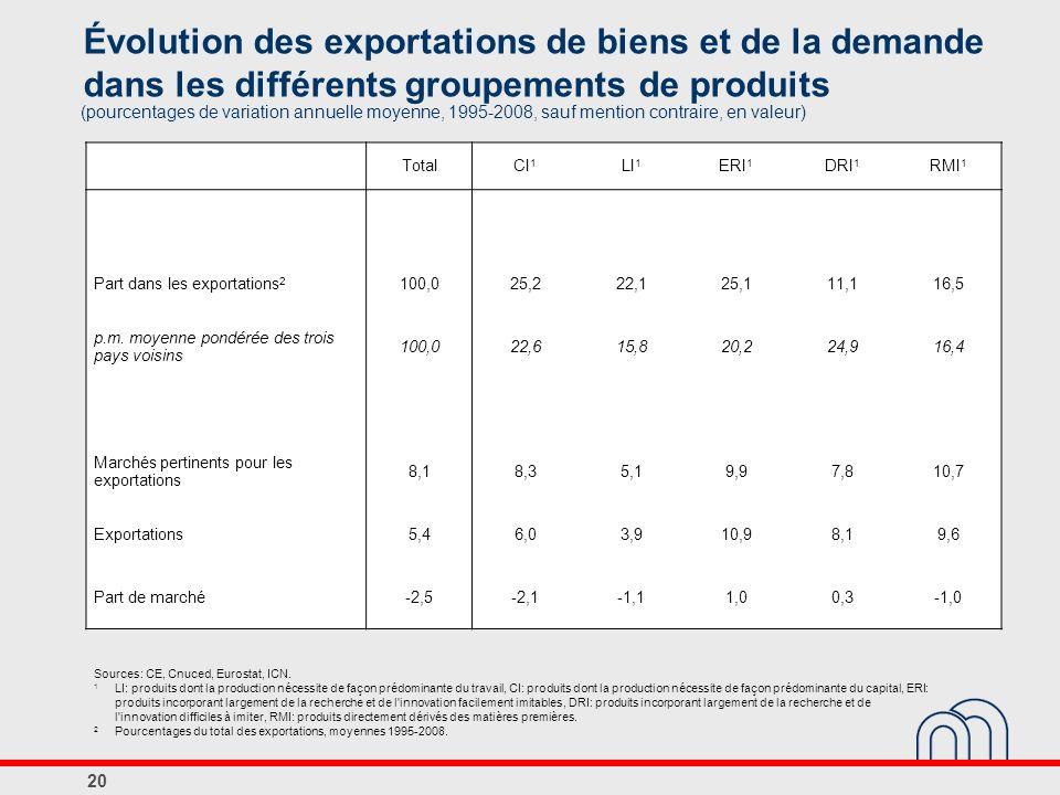 Évolution des exportations de biens et de la demande dans les différents groupements de produits (pourcentages de variation annuelle moyenne, 1995-2008, sauf mention contraire, en valeur) Sources: CE, Cnuced, Eurostat, ICN.