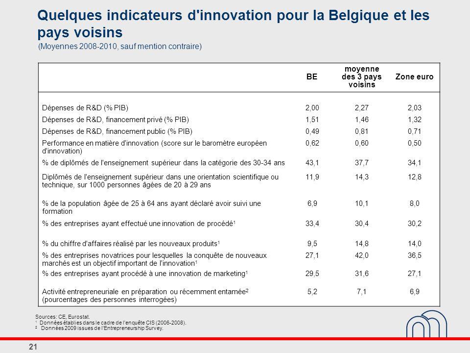 21 Quelques indicateurs d innovation pour la Belgique et les pays voisins Sources: CE, Eurostat.