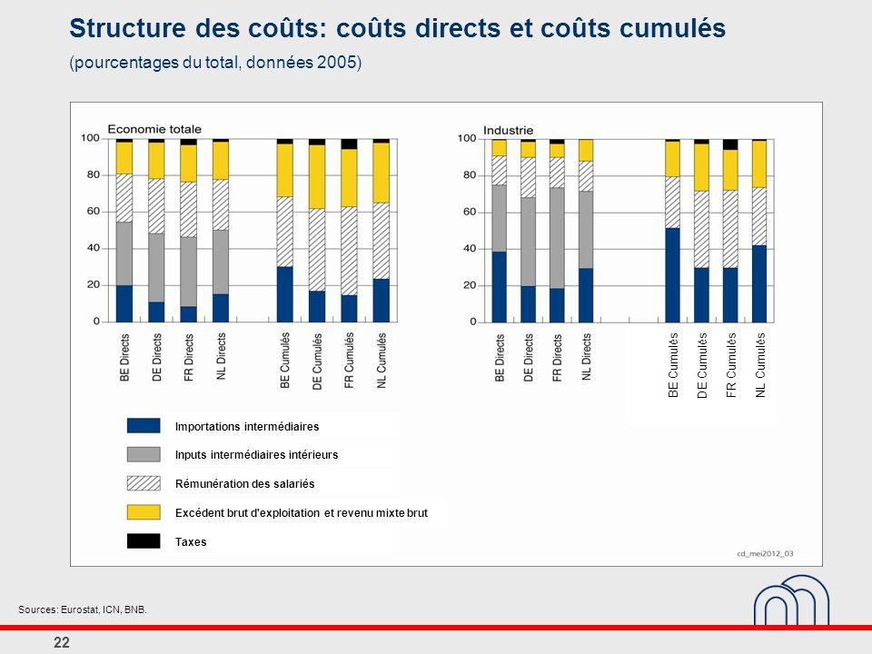 22 Structure des coûts: coûts directs et coûts cumulés (pourcentages du total, données 2005) Sources: Eurostat, ICN, BNB.