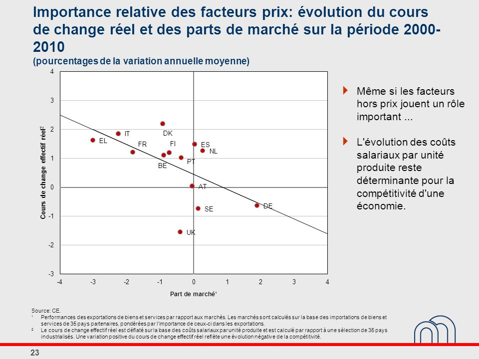 Importance relative des facteurs prix: évolution du cours de change réel et des parts de marché sur la période 2000- 2010 (pourcentages de la variation annuelle moyenne) Même si les facteurs hors prix jouent un rôle important...
