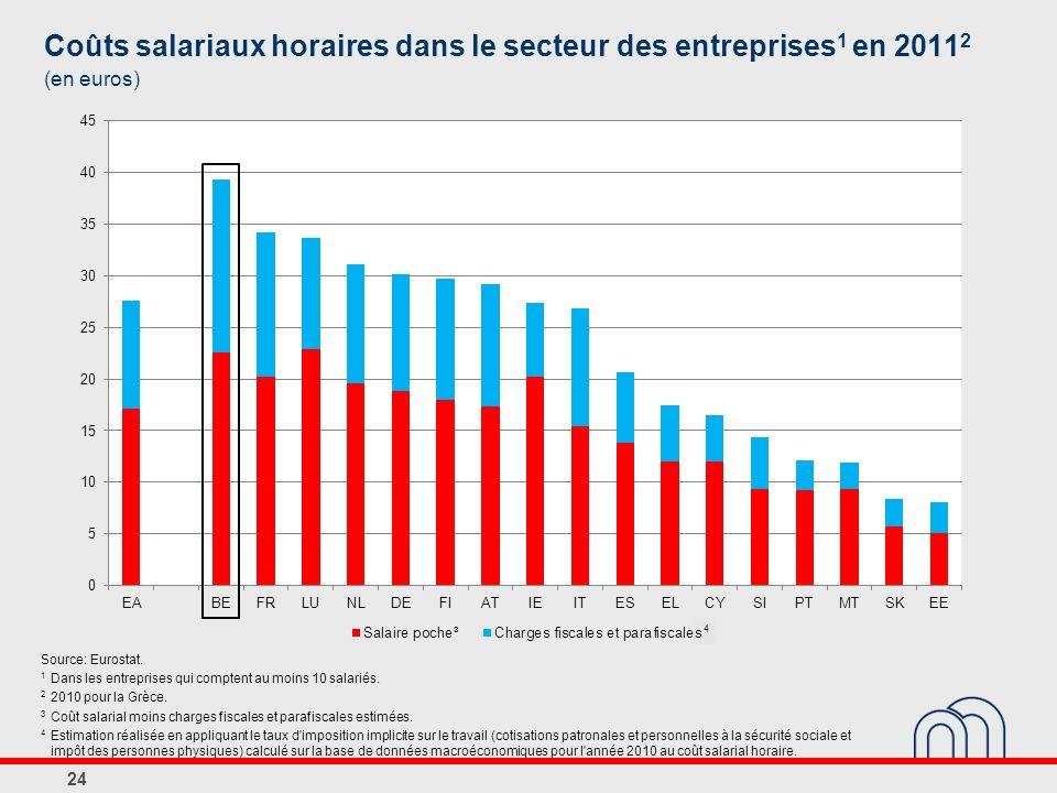 Coûts salariaux horaires dans le secteur des entreprises 1 en 2011 2 (en euros) Source: Eurostat.