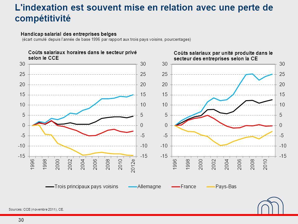 Handicap salarial des entreprises belges (écart cumulé depuis l année de base 1996 par rapport aux trois pays voisins, pourcentages) 30 Sources: CCE (novembre 2011), CE.