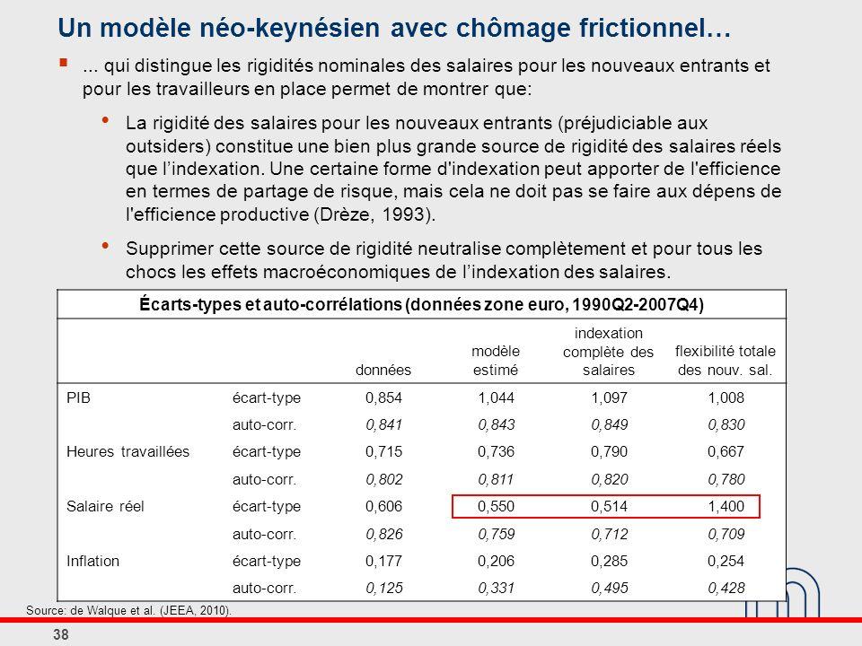 Écarts-types et auto-corrélations (données zone euro, 1990Q2-2007Q4) données modèle estimé indexation complète des salaires flexibilité totale des nouv.