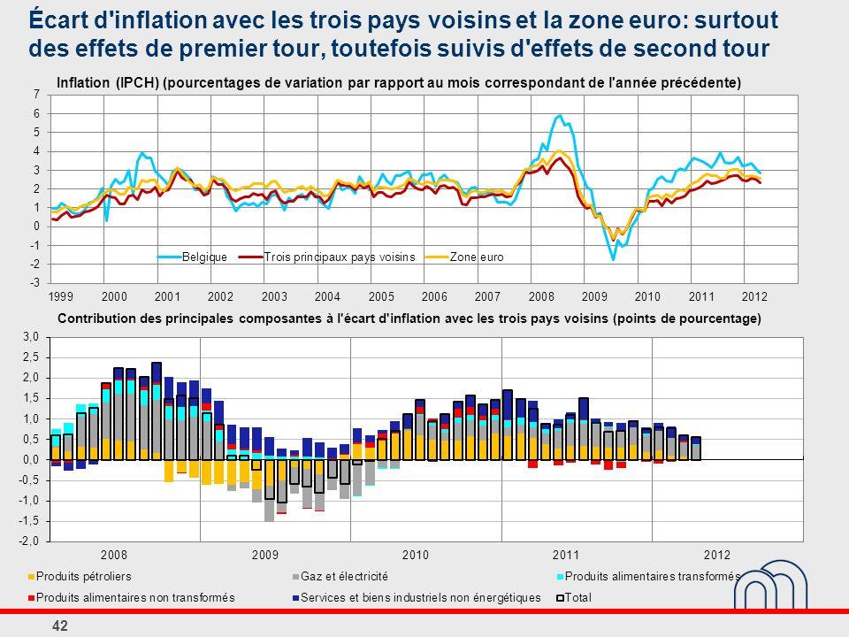 Écart d inflation avec les trois pays voisins et la zone euro: surtout des effets de premier tour, toutefois suivis d effets de second tour 42 Contribution des principales composantes à l écart d inflation avec les trois pays voisins (points de pourcentage) Inflation (IPCH) (pourcentages de variation par rapport au mois correspondant de l année précédente)