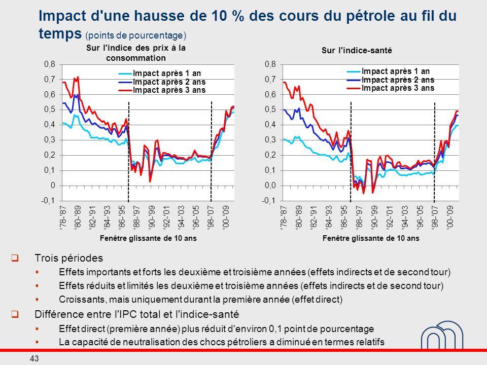 Impact d une hausse de 10 % des cours du pétrole au fil du temps (points de pourcentage) 43 Trois périodes Effets importants et forts les deuxième et troisième années (effets indirects et de second tour) Effets réduits et limités les deuxième et troisième années (effets indirects et de second tour) Croissants, mais uniquement durant la première année (effet direct) Différence entre l IPC total et l indice-santé Effet direct (première année) plus réduit d environ 0,1 point de pourcentage La capacité de neutralisation des chocs pétroliers a diminué en termes relatifs