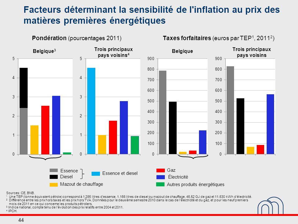 Facteurs déterminant la sensibilité de l inflation au prix des matières premières énergétiques 44 Mazout de chauffage Diesel Essence Gaz Essence et diesel Autres produits énergétiques Électricité Sources: CE, BNB.