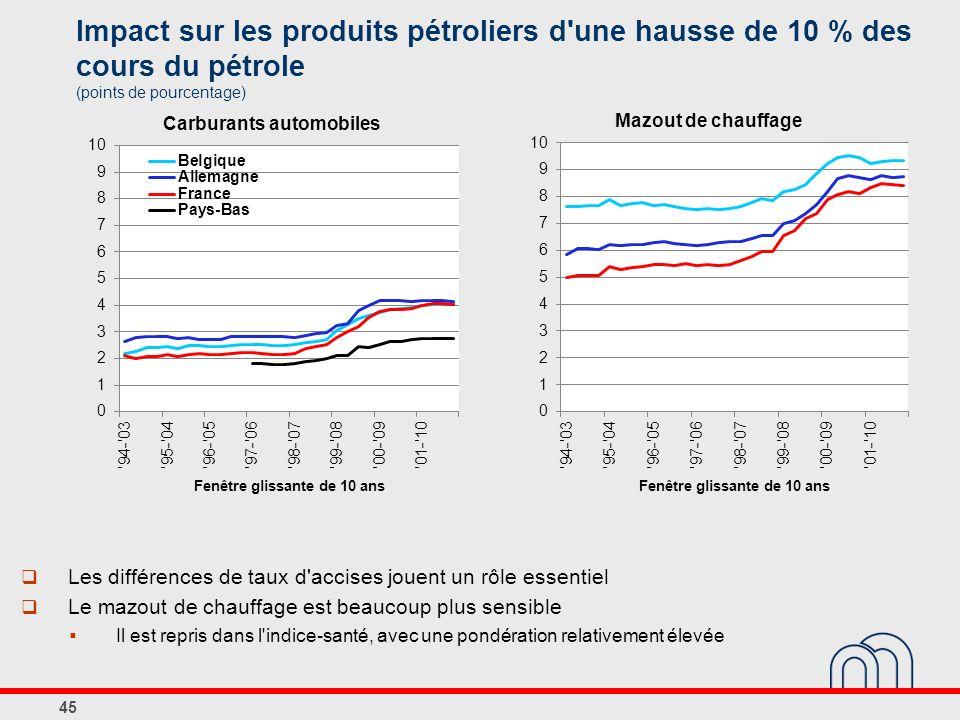 Impact sur les produits pétroliers d une hausse de 10 % des cours du pétrole (points de pourcentage) 45 Les différences de taux d accises jouent un rôle essentiel Le mazout de chauffage est beaucoup plus sensible Il est repris dans l indice-santé, avec une pondération relativement élevée