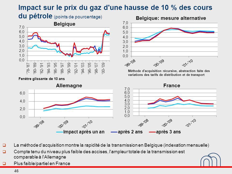 Impact sur le prix du gaz d une hausse de 10 % des cours du pétrole (points de pourcentage) 46 La méthode d acquisition montre la rapidité de la transmission en Belgique (indexation mensuelle) Compte tenu du niveau plus faible des accises, l ampleur totale de la transmission est comparable à l Allemagne Plus faible/partiel en France