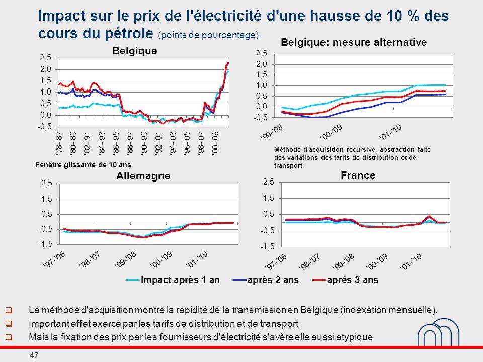 47 La méthode d acquisition montre la rapidité de la transmission en Belgique (indexation mensuelle).