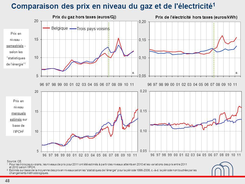 Comparaison des prix en niveau du gaz et de l électricité 1 48 Belgique Trois pays voisins Prix du gaz hors taxes (euros/Gj) Prix de l électricité hors taxes (euros/kWh) Prix en niveau - semestriels - selon les statistiques de l énergie 1 Prix en niveau mensuels estimés sur base de l IPCH 2 Source: CE.