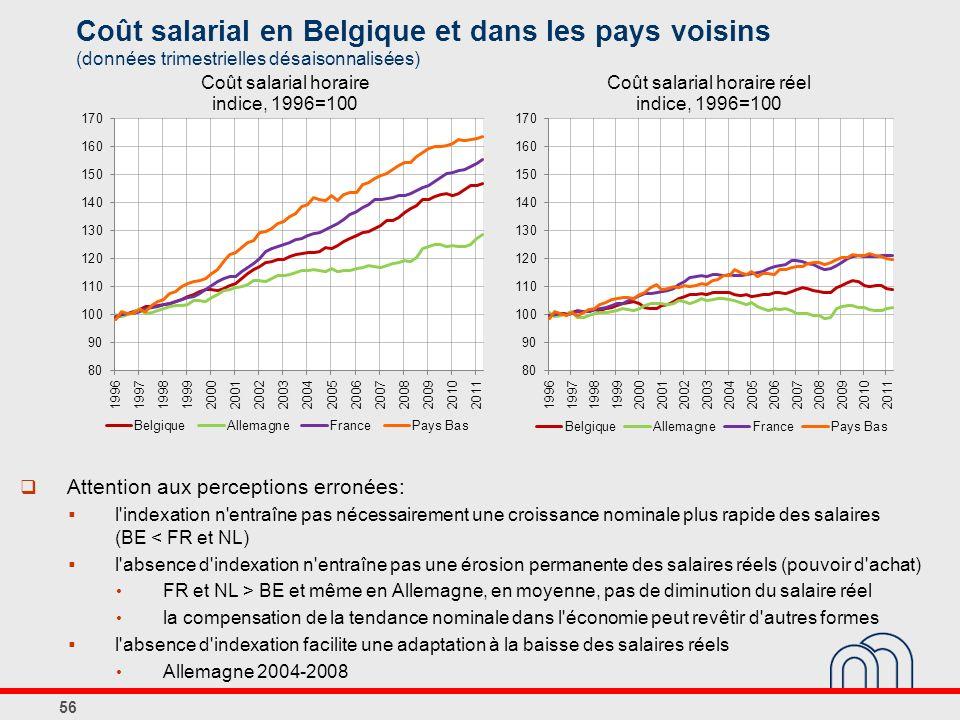 Coût salarial en Belgique et dans les pays voisins (données trimestrielles désaisonnalisées) 56 Attention aux perceptions erronées: l indexation n entraîne pas nécessairement une croissance nominale plus rapide des salaires (BE < FR et NL) l absence d indexation n entraîne pas une érosion permanente des salaires réels (pouvoir d achat) FR et NL > BE et même en Allemagne, en moyenne, pas de diminution du salaire réel la compensation de la tendance nominale dans l économie peut revêtir d autres formes l absence d indexation facilite une adaptation à la baisse des salaires réels Allemagne 2004-2008