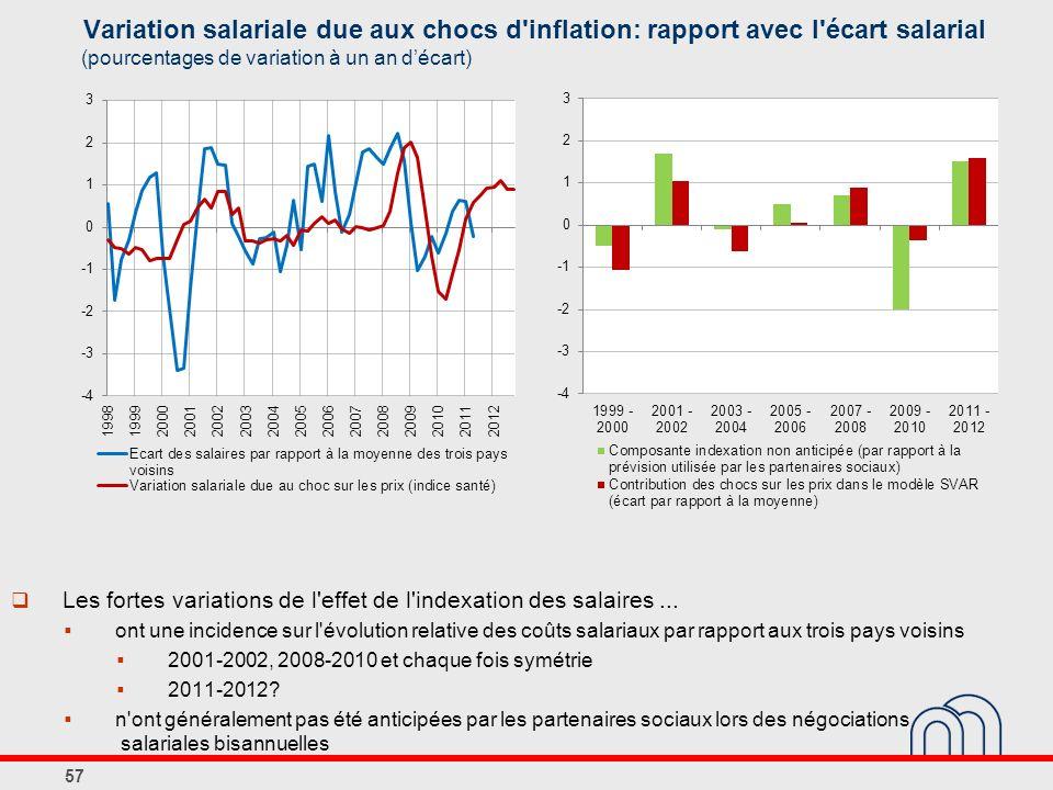 Variation salariale due aux chocs d inflation: rapport avec l écart salarial 57 (pourcentages de variation à un an décart) Les fortes variations de l effet de l indexation des salaires...
