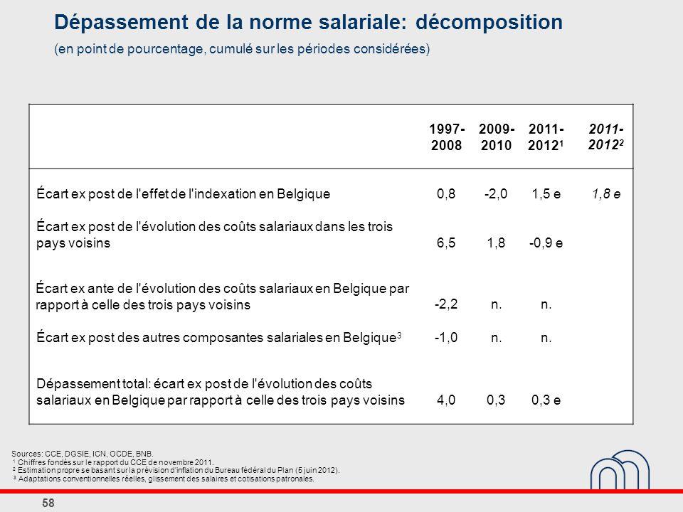 58 Dépassement de la norme salariale: décomposition (en point de pourcentage, cumulé sur les périodes considérées) Sources: CCE, DGSIE, ICN, OCDE, BNB.