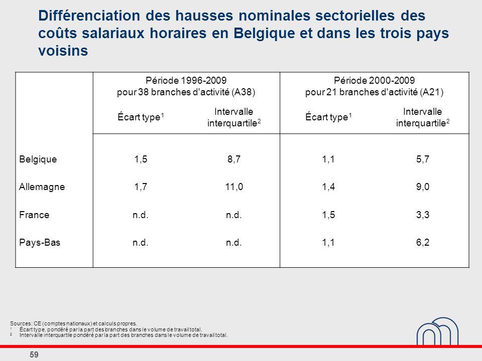 59 Différenciation des hausses nominales sectorielles des coûts salariaux horaires en Belgique et dans les trois pays voisins Sources: CE (comptes nationaux) et calculs propres.