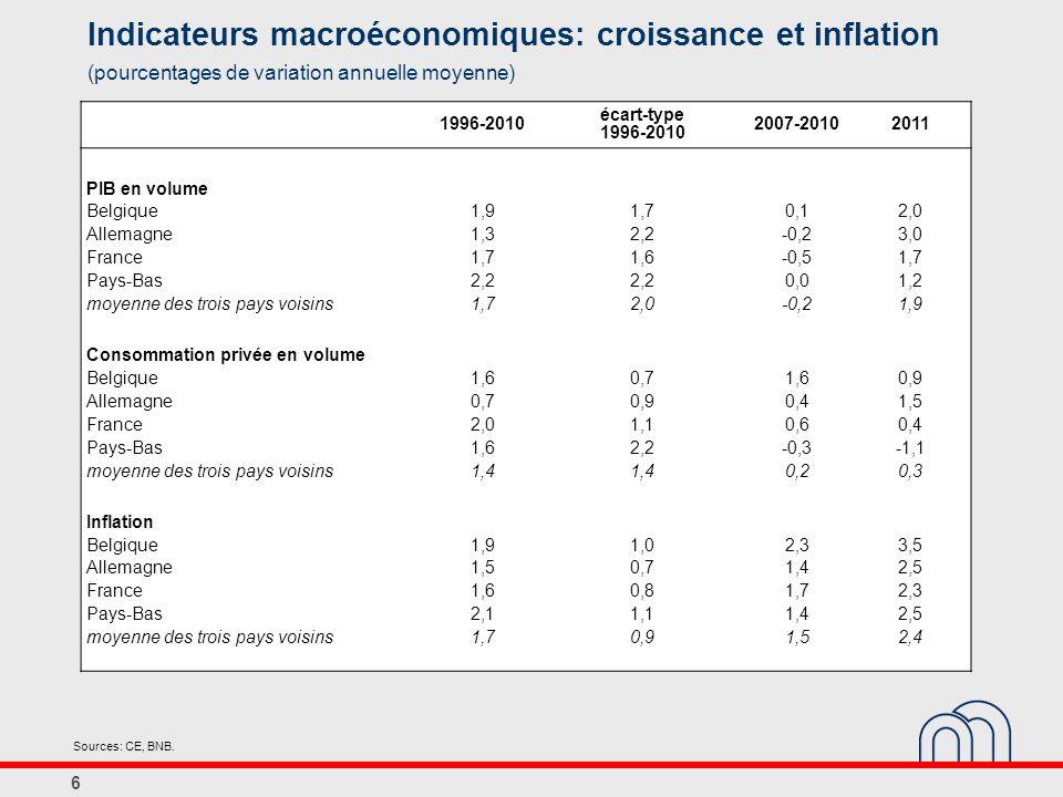 6 Indicateurs macroéconomiques: croissance et inflation (pourcentages de variation annuelle moyenne) Sources: CE, BNB.