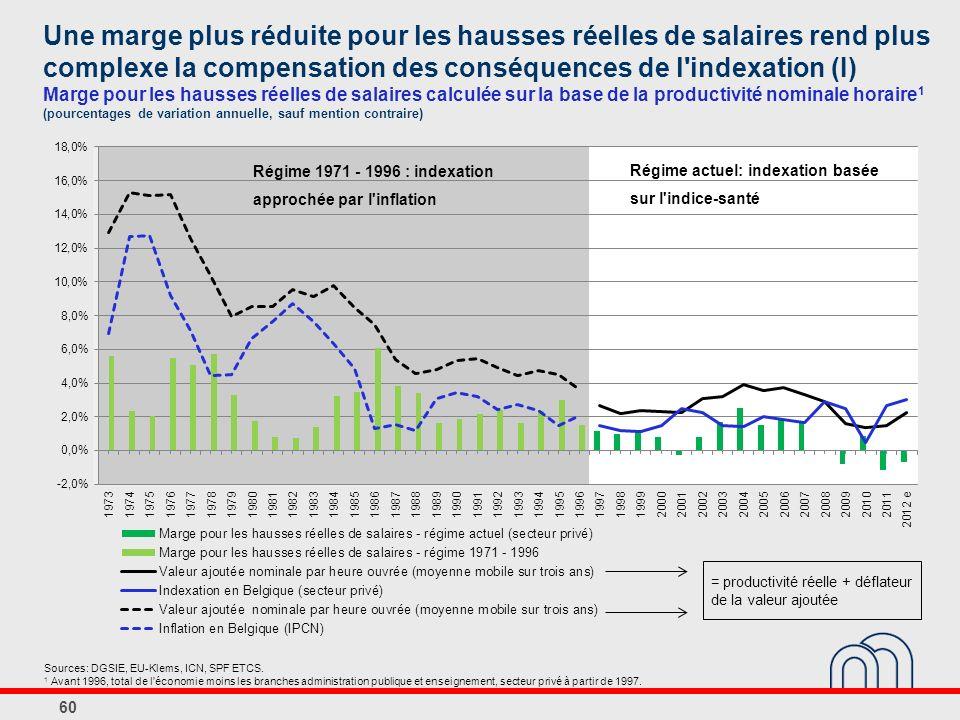 Une marge plus réduite pour les hausses réelles de salaires rend plus complexe la compensation des conséquences de l indexation (I) Marge pour les hausses réelles de salaires calculée sur la base de la productivité nominale horaire 1 (pourcentages de variation annuelle, sauf mention contraire) 60 Régime actuel: indexation basée sur l indice-santé Régime 1971 - 1996 : indexation approchée par l inflation Sources: DGSIE, EU-Klems, ICN, SPF ETCS.