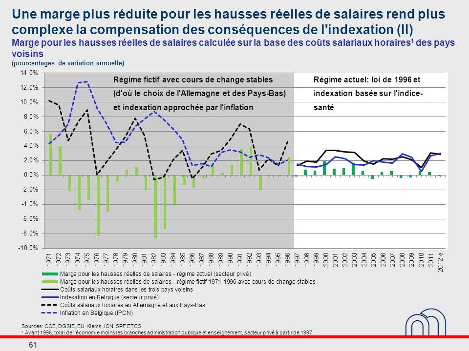 Une marge plus réduite pour les hausses réelles de salaires rend plus complexe la compensation des conséquences de l indexation (II) Marge pour les hausses réelles de salaires calculée sur la base des coûts salariaux horaires 1 des pays voisins (pourcentages de variation annuelle) 61 Sources: CCE, DGSIE, EU-Klems, ICN, SPF ETCS.